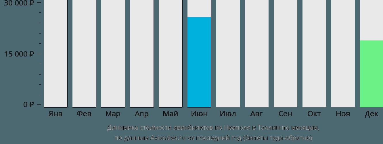 Динамика стоимости авиабилетов из Неаполя в Таллин по месяцам