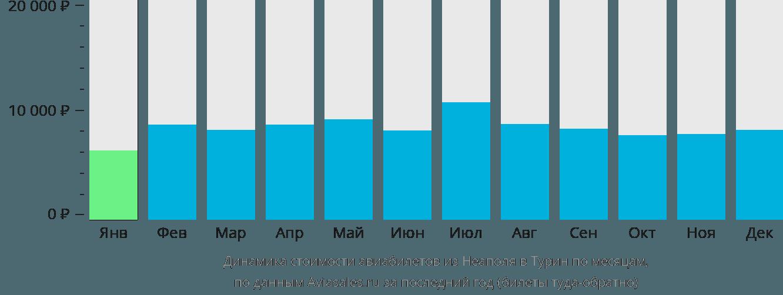 Динамика стоимости авиабилетов из Неаполя в Турин по месяцам
