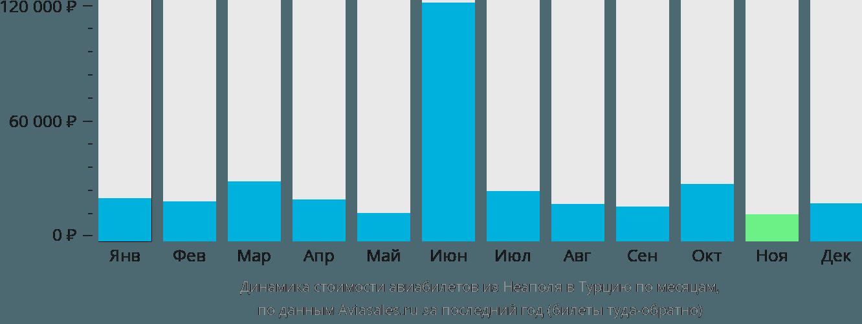 Динамика стоимости авиабилетов из Неаполя в Турцию по месяцам