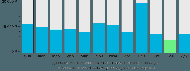 Динамика стоимости авиабилетов из Неаполя в Украину по месяцам