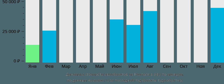 Динамика стоимости авиабилетов из Неаполя в Уфу по месяцам