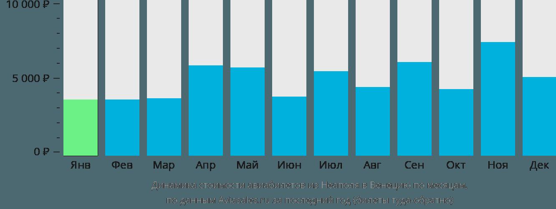 Динамика стоимости авиабилетов из Неаполя в Венецию по месяцам