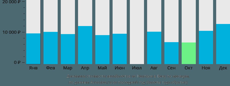 Динамика стоимости авиабилетов из Неаполя в Вену по месяцам