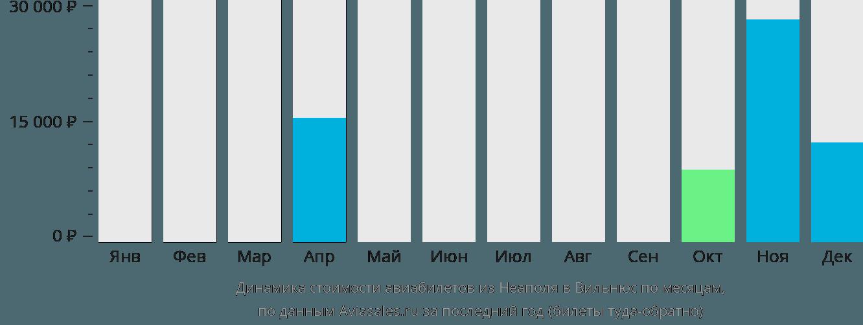 Динамика стоимости авиабилетов из Неаполя в Вильнюс по месяцам