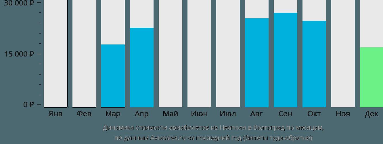 Динамика стоимости авиабилетов из Неаполя в Волгоград по месяцам