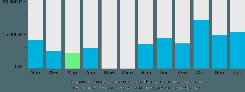 Динамика стоимости авиабилетов из Неаполя в Цюрих по месяцам