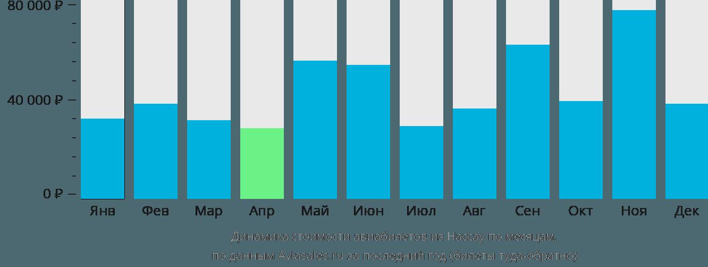 Динамика стоимости авиабилетов из Нассау по месяцам