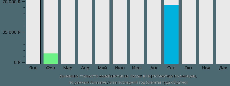 Динамика стоимости авиабилетов из Нассау в Норт-Элеутера по месяцам