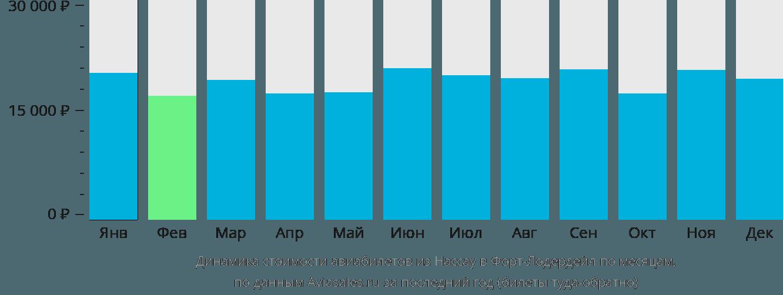 Динамика стоимости авиабилетов из Нассау в Форт-Лодердейл по месяцам