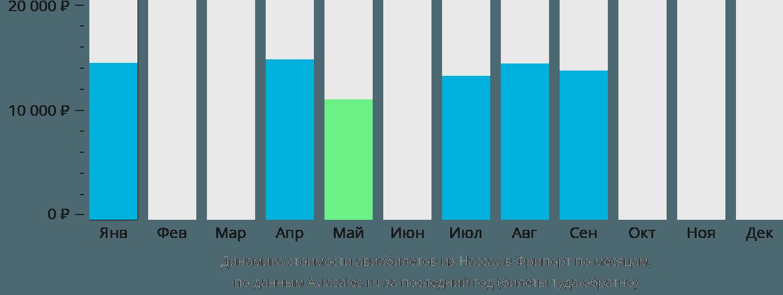 Динамика стоимости авиабилетов из Нассау в Фрипорт по месяцам