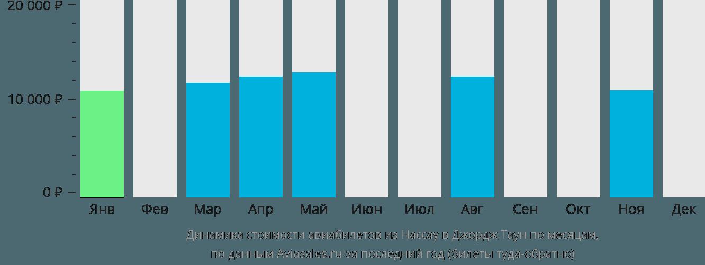 Динамика стоимости авиабилетов из Нассау в Джордж Таун по месяцам
