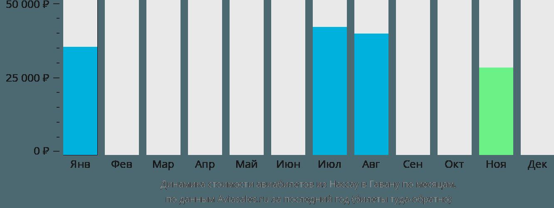 Динамика стоимости авиабилетов из Нассау в Гавану по месяцам