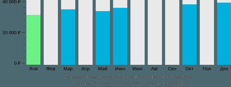 Динамика стоимости авиабилетов из Нассау в Кингстон по месяцам