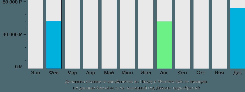Динамика стоимости авиабилетов из Нассау в Монтего-Бей по месяцам