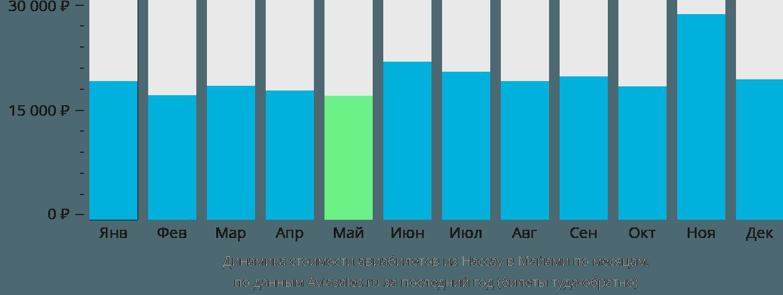 Динамика стоимости авиабилетов из Нассау в Майами по месяцам