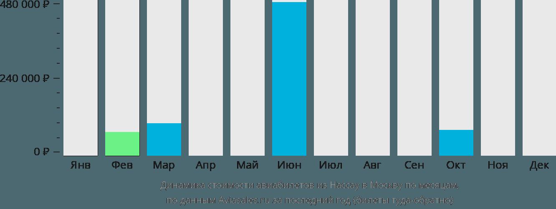Динамика стоимости авиабилетов из Нассау в Москву по месяцам