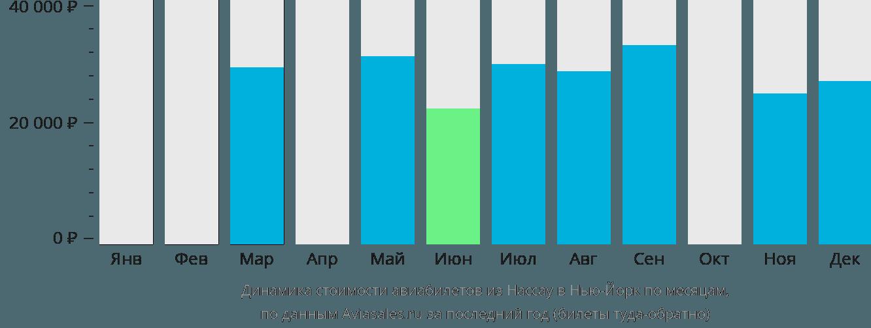 Динамика стоимости авиабилетов из Нассау в Нью-Йорк по месяцам