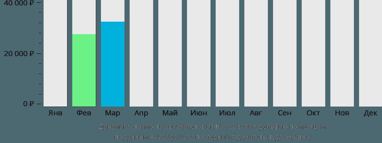 Динамика стоимости авиабилетов из Нассау в Филадельфию по месяцам