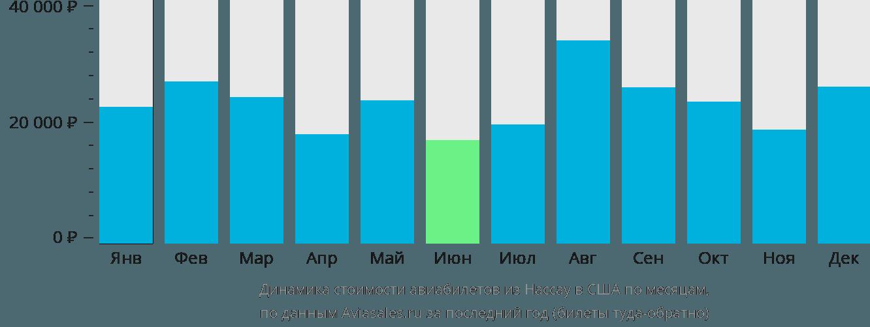 Динамика стоимости авиабилетов из Нассау в США по месяцам