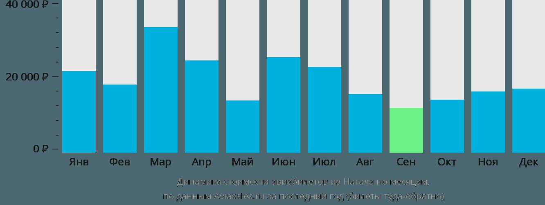 Динамика стоимости авиабилетов из Натала по месяцам