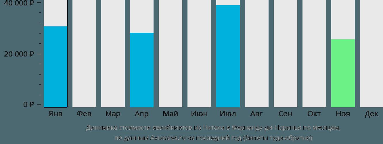 Динамика стоимости авиабилетов из Натала в Фернанду-ди-Норонья по месяцам