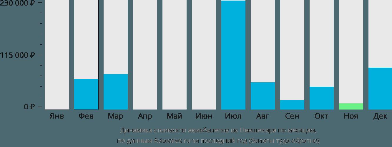Динамика стоимости авиабилетов из Невшехира по месяцам