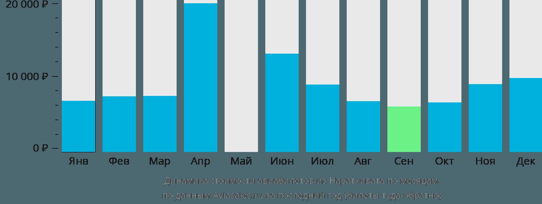 Динамика стоимости авиабилетов из Наратхивата по месяцам