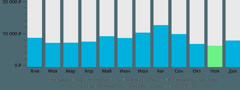 Динамика стоимости авиабилетов из Нижнекамска по месяцам