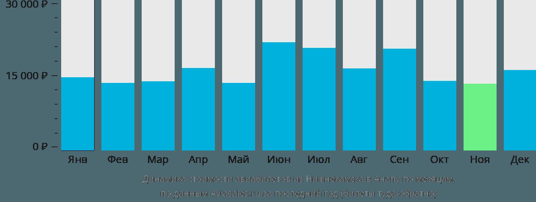 Динамика стоимости авиабилетов из Набережных Челнов (Нижнекамска) в Анапу по месяцам