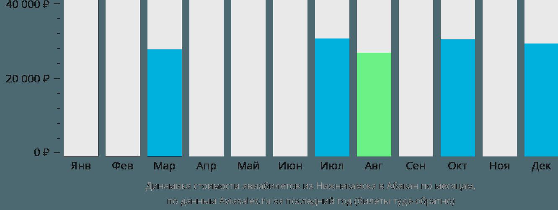 Динамика стоимости авиабилетов из Нижнекамска в Абакан по месяцам