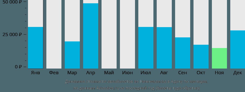Динамика стоимости авиабилетов из Нижнекамска в Адану по месяцам