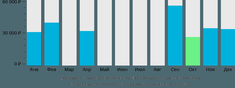 Динамика стоимости авиабилетов из Нижнекамска в Алматы по месяцам