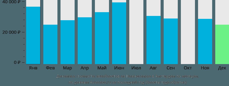 Динамика стоимости авиабилетов из Нижнекамска в Амстердам по месяцам