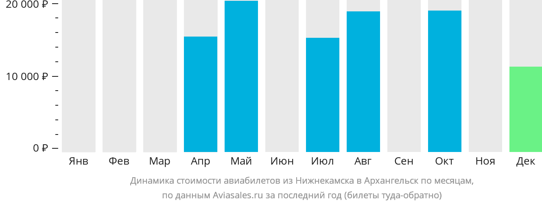 Динамика стоимости авиабилетов из Нижнекамска в Архангельск по месяцам