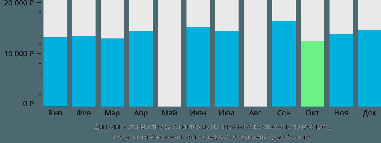 Динамика стоимости авиабилетов из Нижнекамска в Астрахань по месяцам