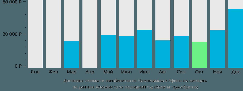 Динамика стоимости авиабилетов из Нижнекамска в Афины по месяцам