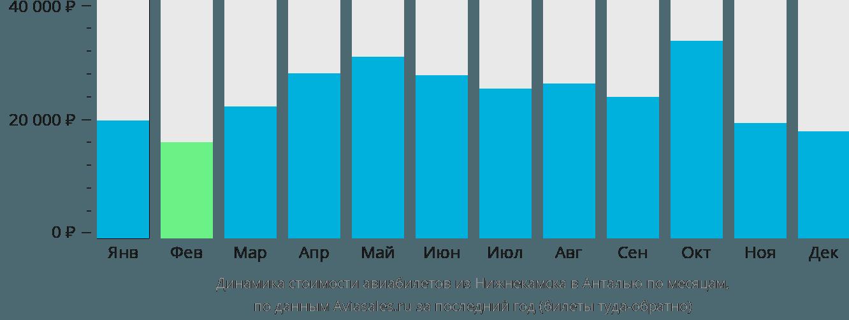 Динамика стоимости авиабилетов из Нижнекамска в Анталью по месяцам