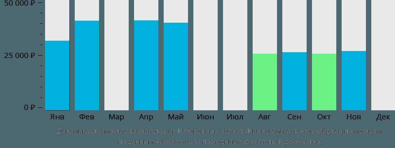 Динамика стоимости авиабилетов из Нижнекамска в Азербайджан по месяцам