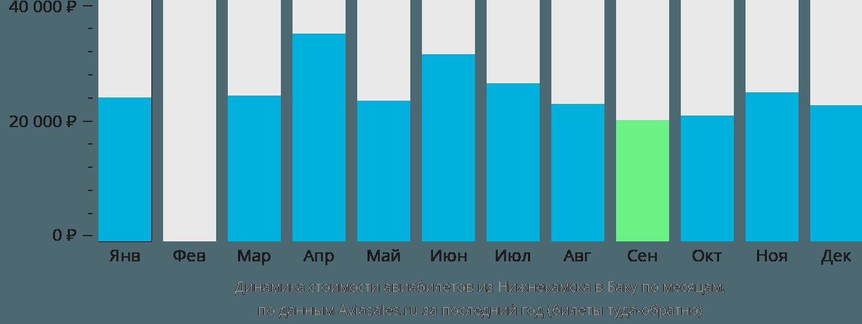 Динамика стоимости авиабилетов из Набережных Челнов (Нижнекамска) в Баку по месяцам