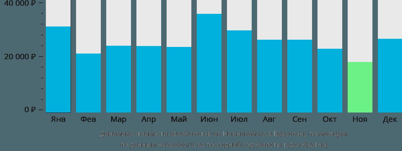 Динамика стоимости авиабилетов из Нижнекамска в Барселону по месяцам