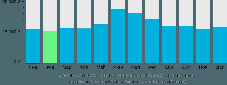 Динамика стоимости авиабилетов из Нижнекамска в Берлин по месяцам