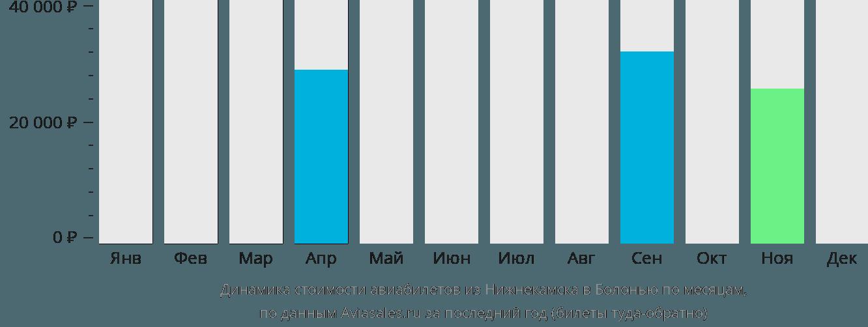 Динамика стоимости авиабилетов из Нижнекамска в Болонью по месяцам
