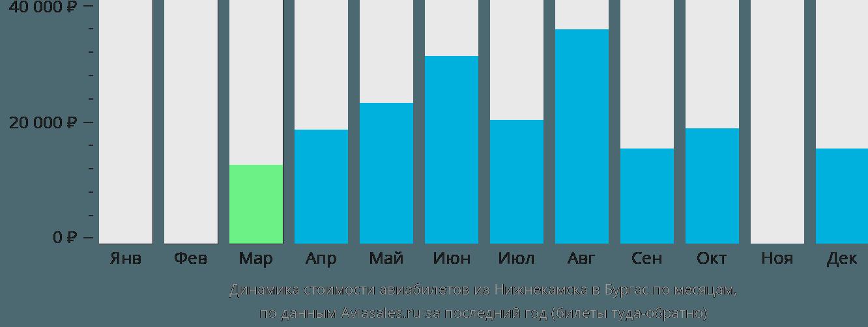 Динамика стоимости авиабилетов из Нижнекамска в Бургас по месяцам