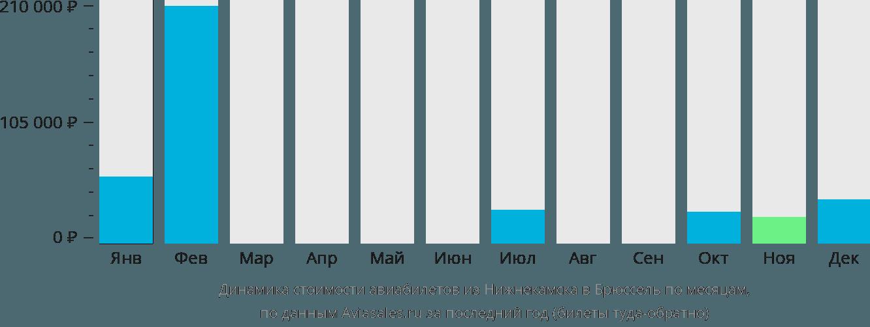 Динамика стоимости авиабилетов из Нижнекамска в Брюссель по месяцам