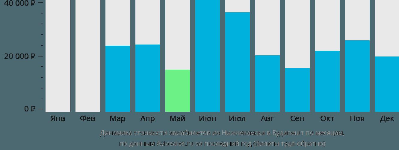 Динамика стоимости авиабилетов из Нижнекамска в Будапешт по месяцам