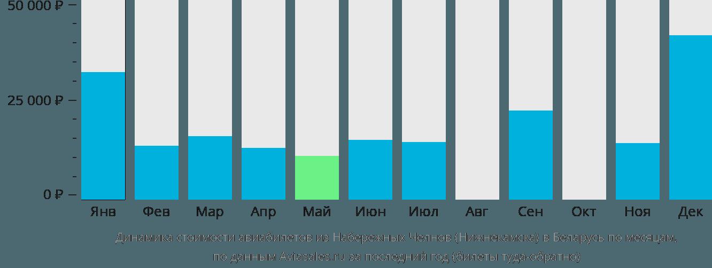 Динамика стоимости авиабилетов из Набережных Челнов (Нижнекамска) в Беларусь по месяцам