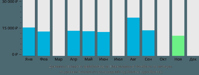 Динамика стоимости авиабилетов из Нижнекамска в Челябинск по месяцам