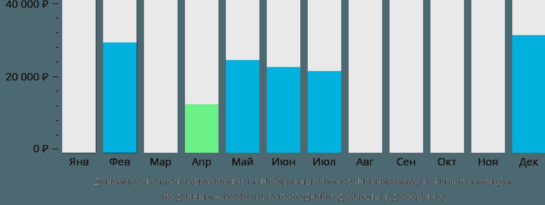 Динамика стоимости авиабилетов из Набережных Челнов (Нижнекамска) на Кипр по месяцам