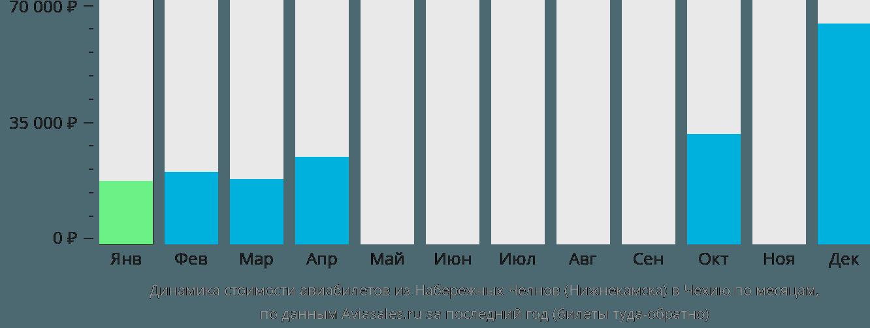 Динамика стоимости авиабилетов из Набережных Челнов (Нижнекамска) в Чехию по месяцам