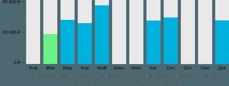 Динамика стоимости авиабилетов из Нижнекамска в Германию по месяцам